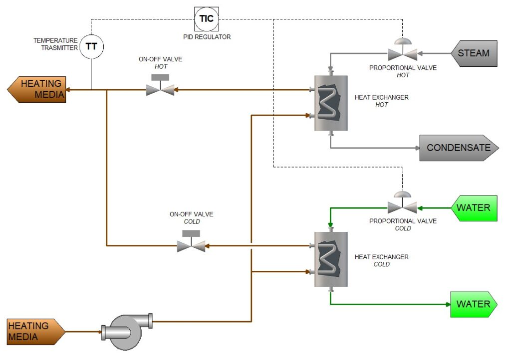 System Control Logic